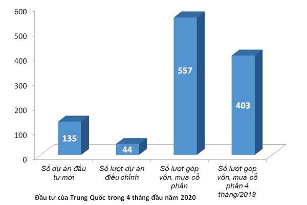 Nhà đầu tư Trung Quốc gia tăng 'thâu tóm' doanh nghiệp Việt giữa Covid-19 - Ảnh 2.