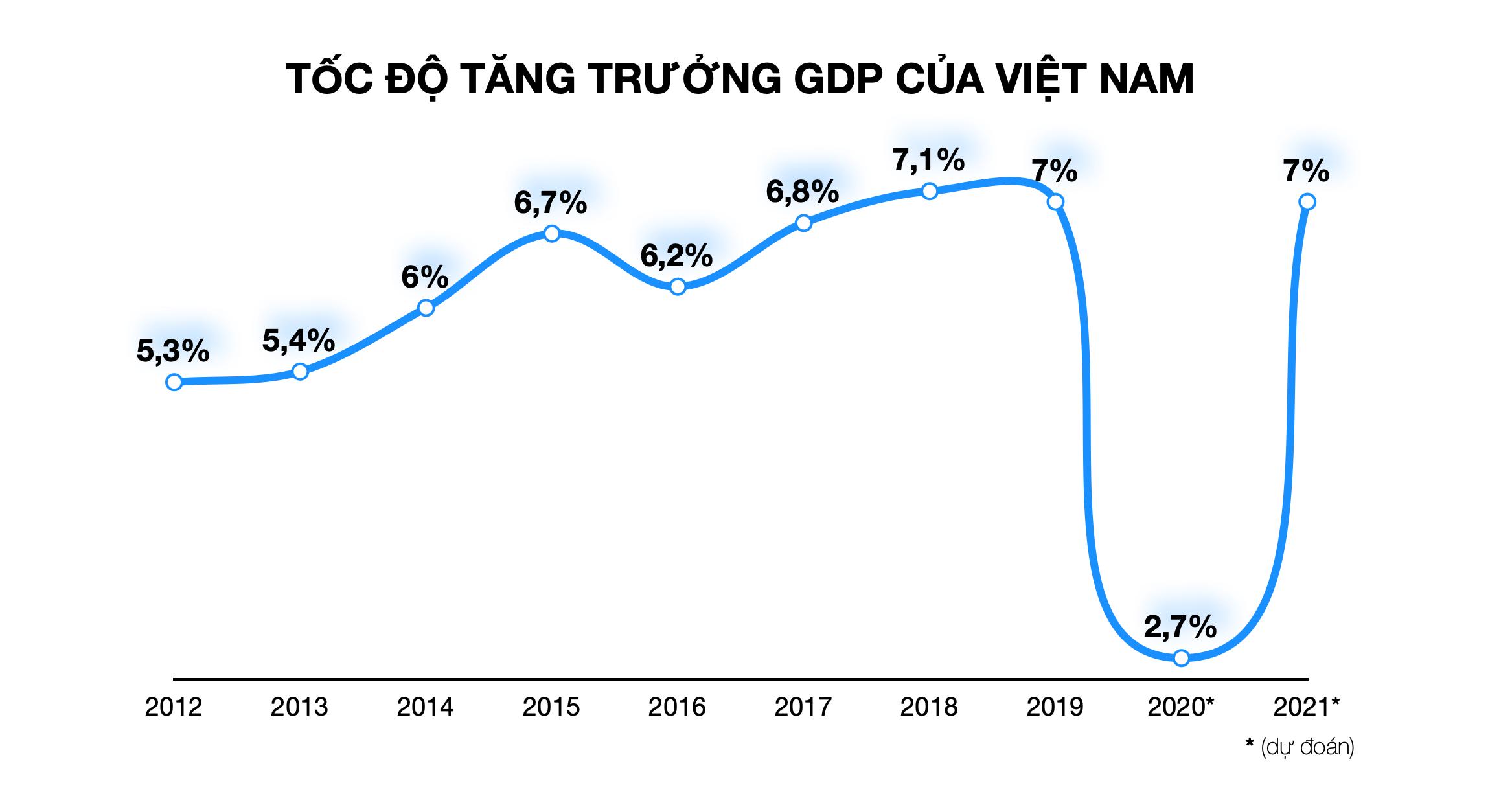 IMF: Kinh tế Việt Nam sẽ tăng 7% trong năm tới nhờ nền tảng vĩ mô tương đối mạnh - Ảnh 1.