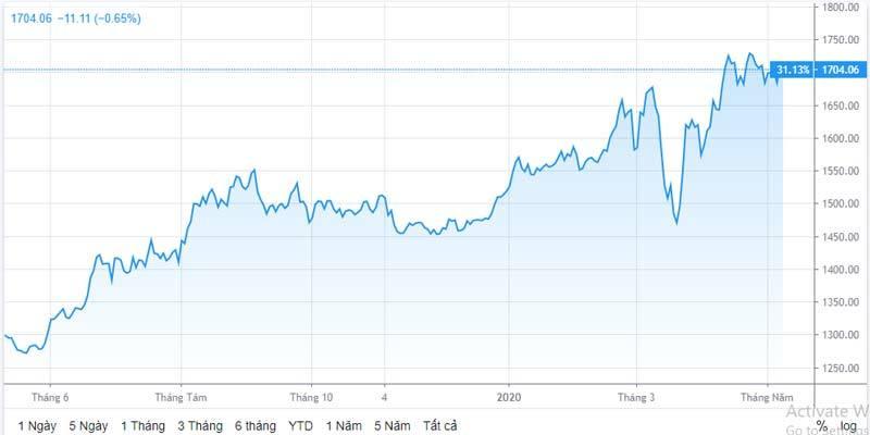 Cảnh báo đợt tăng giá mạnh, vàng có thể lên 83 triệu/lượng - Ảnh 1.