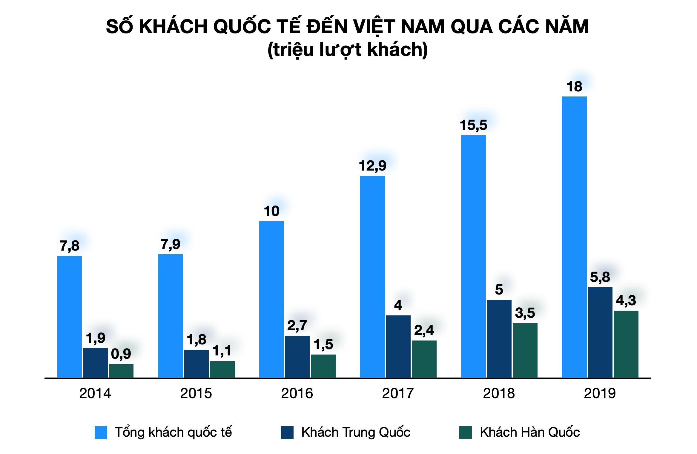 Việt Nam vượt Thái Lan trong việc thu hút khách du lịch hậu Covid-19 - Ảnh 2.