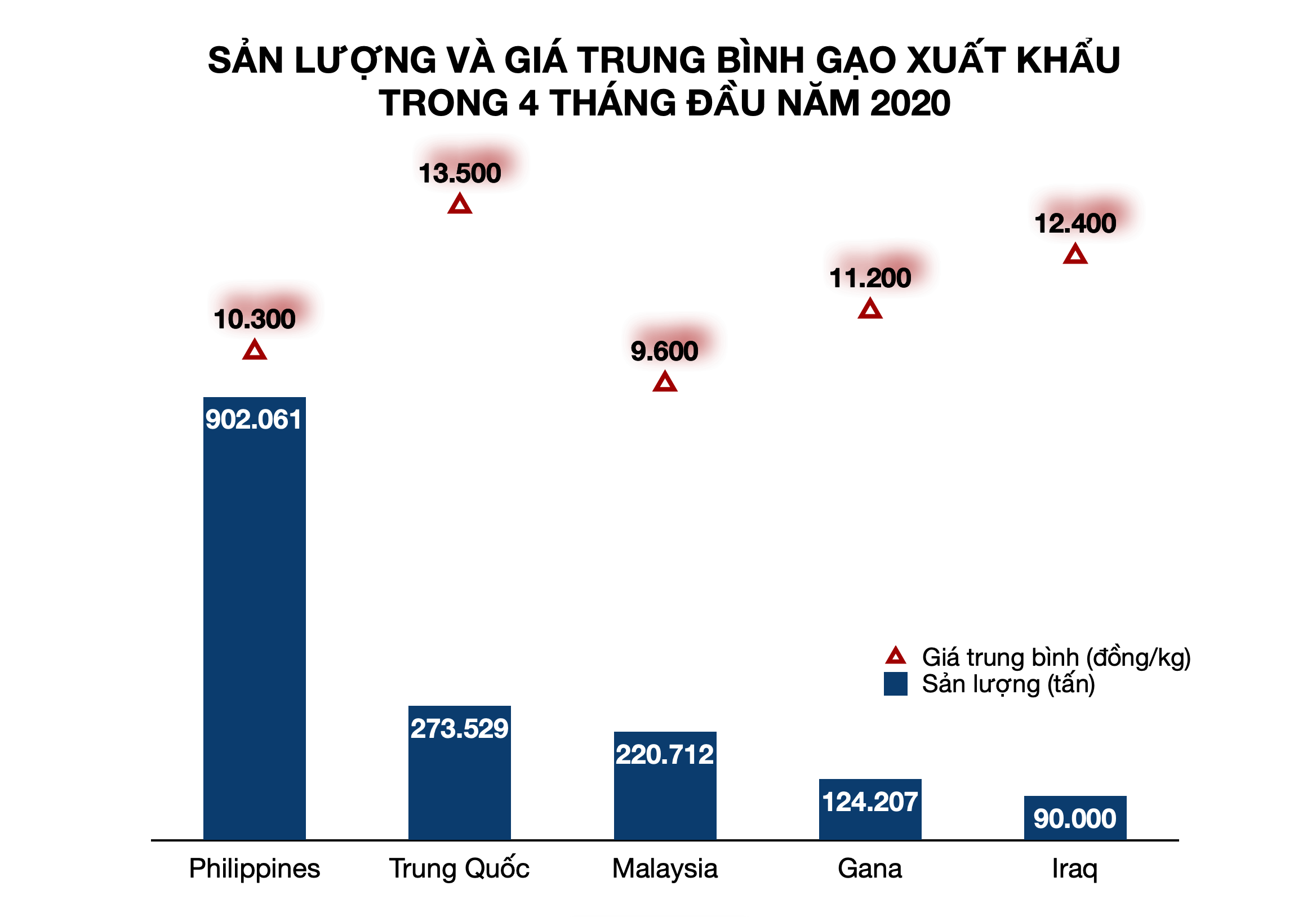 Gạo Việt Nam xuất khẩu 11.000 đồng/kg khiến gạo Thái Lan rớt giá kỉ lục - Ảnh 3.