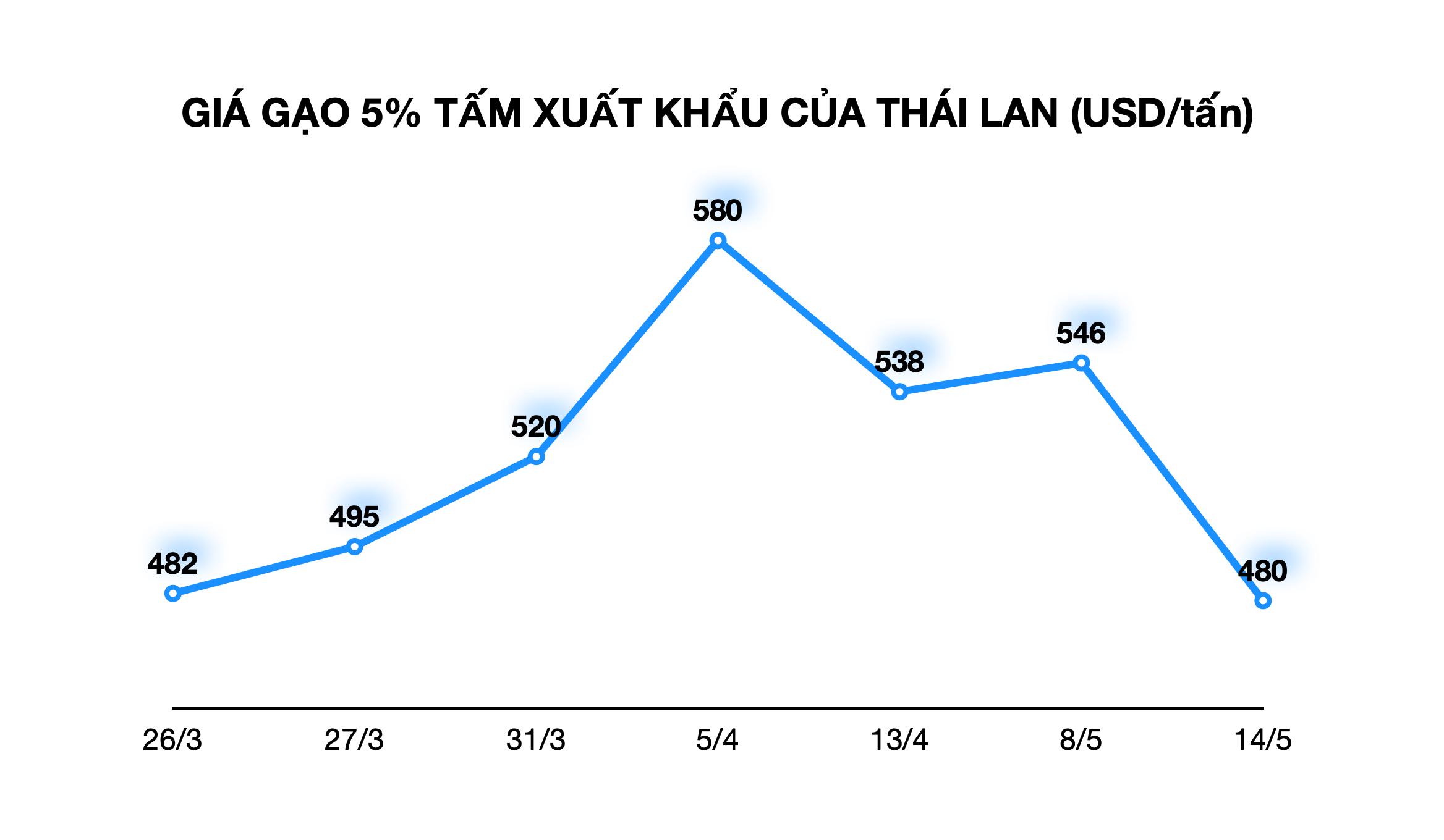Gạo Việt Nam xuất khẩu 11.000 đồng/kg khiến gạo Thái Lan rớt giá kỉ lục - Ảnh 1.