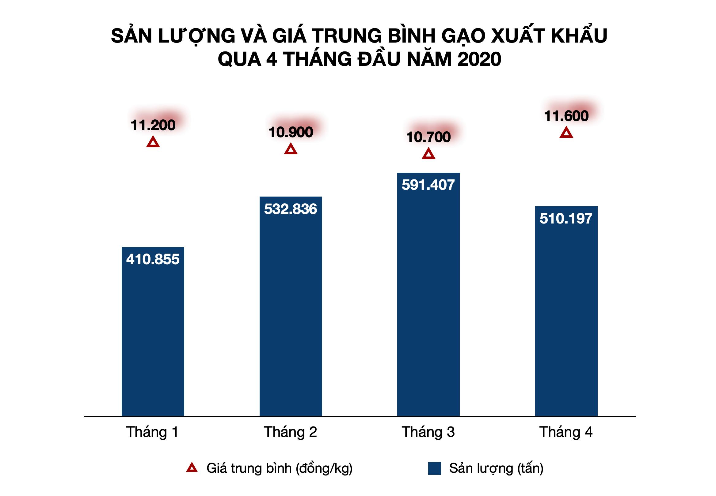 Gạo Việt Nam xuất khẩu 11.000 đồng/kg khiến gạo Thái Lan rớt giá kỉ lục - Ảnh 2.