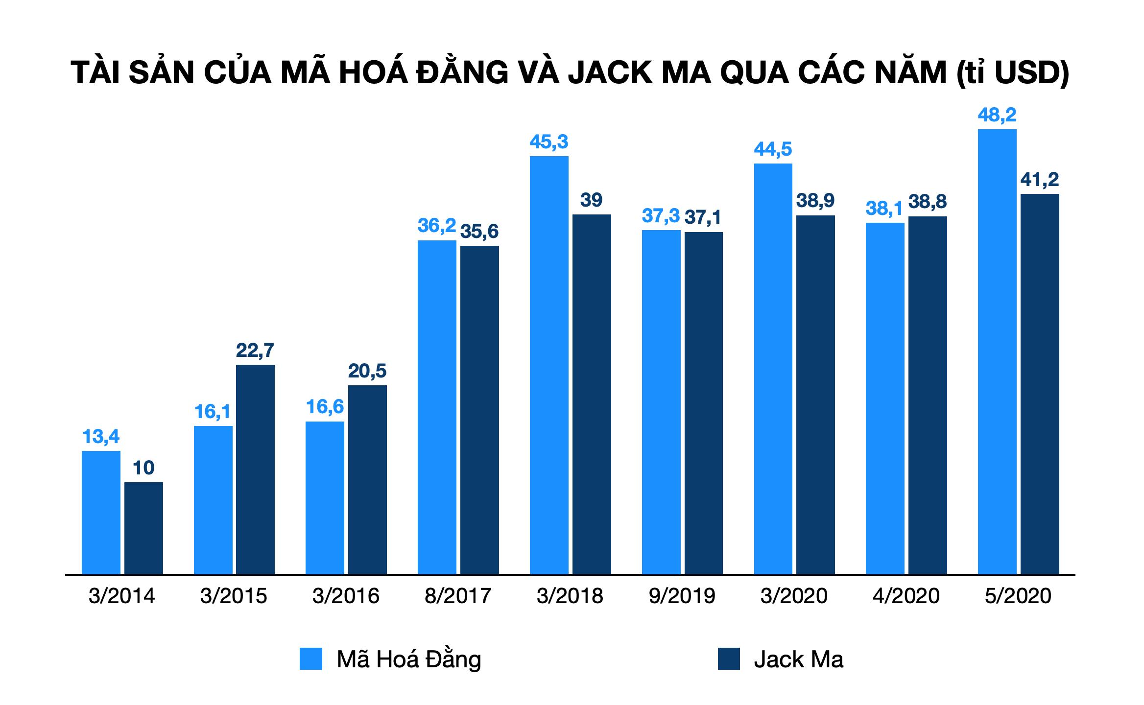 Tỉ phú Mã Hoá Đằng lần thứ 5 vượt Jack Ma thành người giàu nhất Trung Quốc - Ảnh 3.
