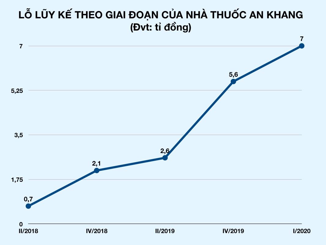 Chuỗi nhà thuốc An Khang lỗ thêm tiền tỉ, Thế Giới Di Động nói đã M&A thì không phải để bán - Ảnh 2.