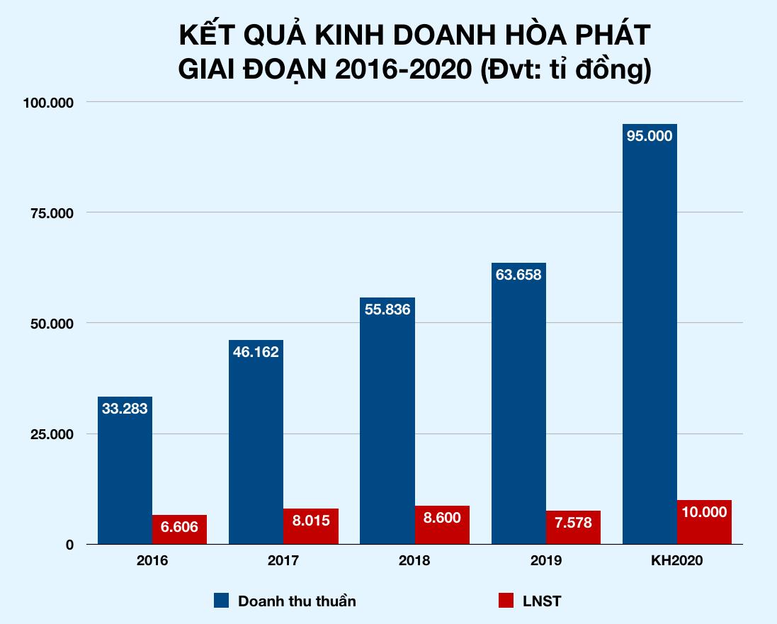 Ông Trần Đình Long: Hòa Phát sẽ lãi 10.000 tỉ trong năm nay, sản lượng thép tiến tới vượt mặt Formosa - Ảnh 2.