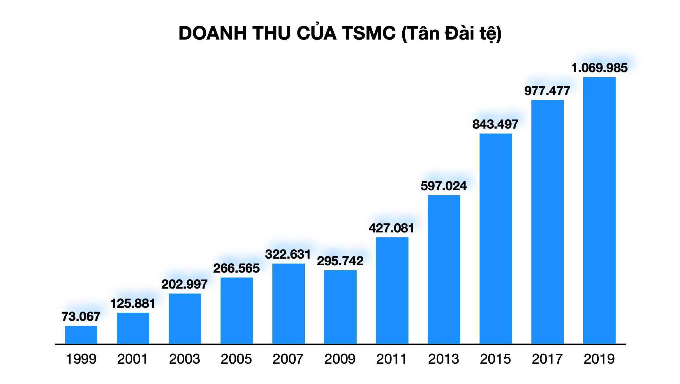 Vì sao Huawei điêu đứng khi bị công ty sản xuất chip của Đài Loan 'nghỉ chơi'? - Ảnh 2.