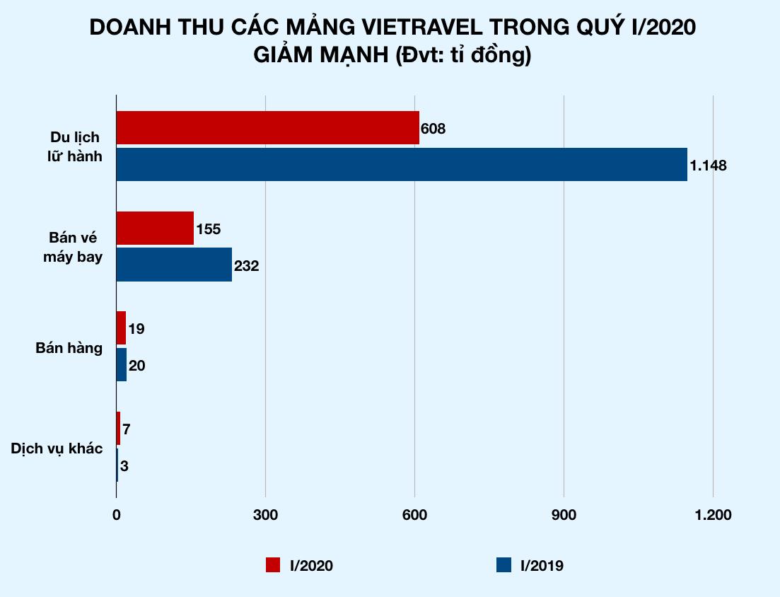 Mất khách du lịch vì Covid-19, Vietravel lỗ nặng - Ảnh 2.