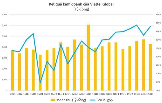 Viettel Global báo lãi quí I tăng trưởng gấp 12 lần cùng kì - Ảnh 2.