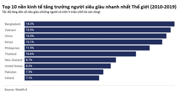 Việt Nam là quốc gia có số người siêu giàu tăng nhanh nhất thế giới - Ảnh 2.
