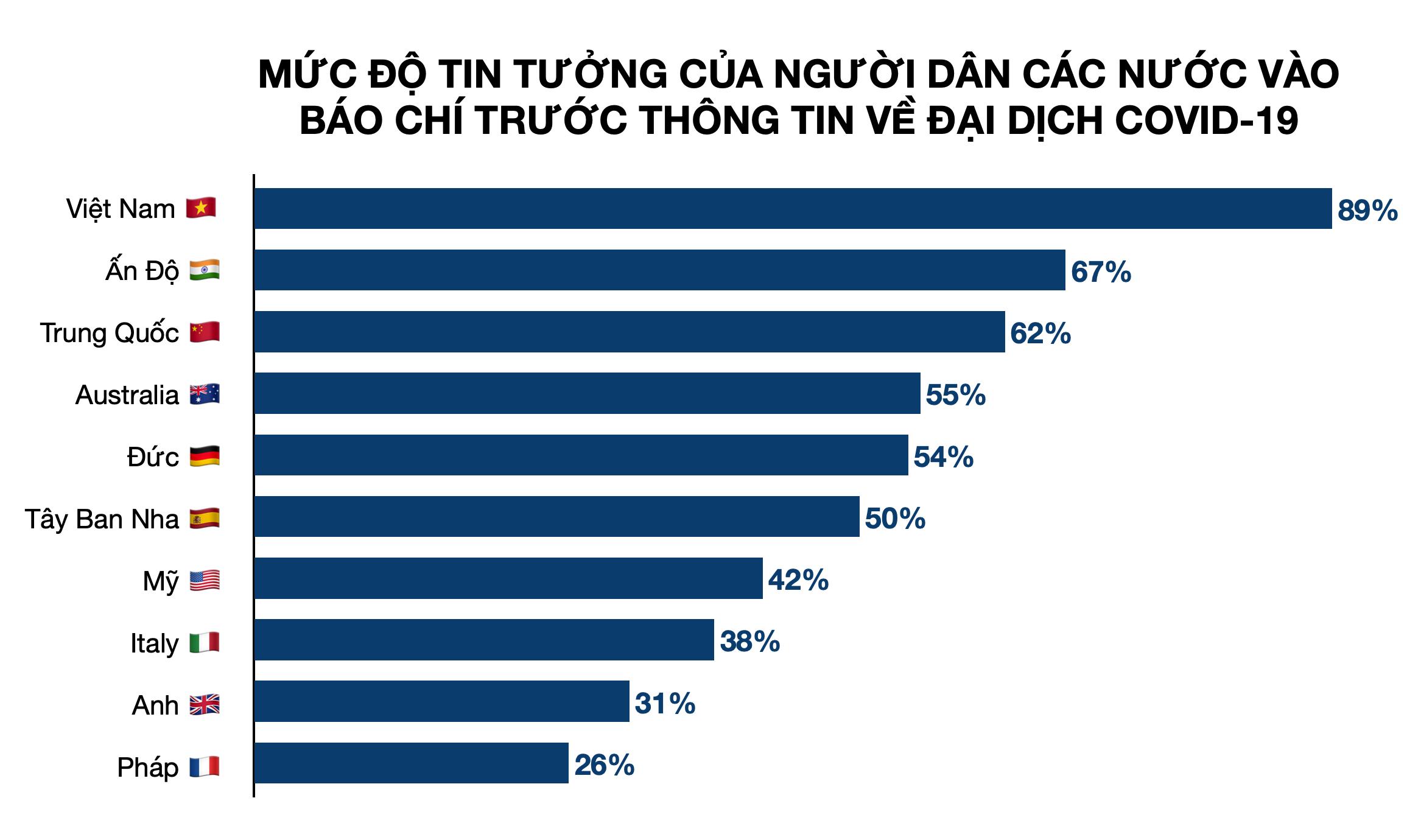 Forbes: 90% người dân Việt Nam tin vào báo chí trong đại dịch Covid-19 - Ảnh 1.