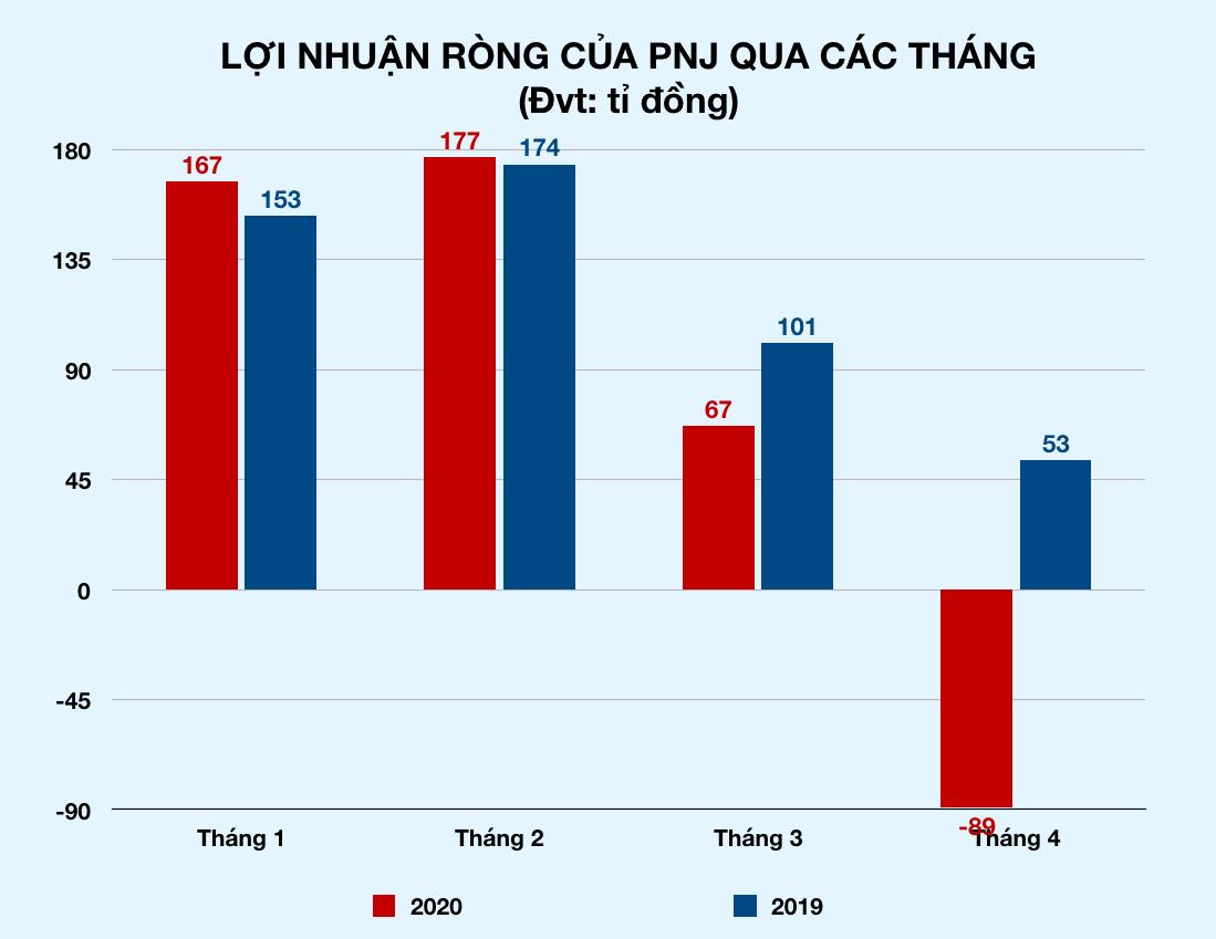 Tăng bán vàng miếng và bán vàng qua mạng nhưng PNJ vẫn lỗ 89 tỉ trong tháng 4 - Ảnh 2.