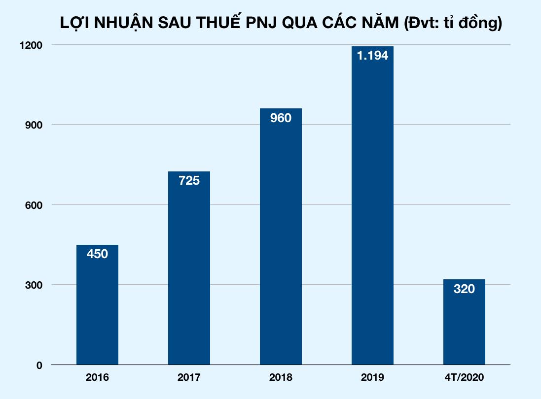 Tăng bán vàng miếng và bán vàng qua mạng nhưng PNJ vẫn lỗ 89 tỉ trong tháng 4 - Ảnh 3.