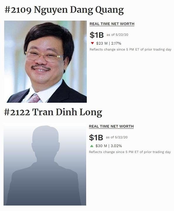 Ông chủ Hoà Phát Trần Đình Long bất ngờ quay trở lại danh sách tỉ phú của Forbes - Ảnh 1.