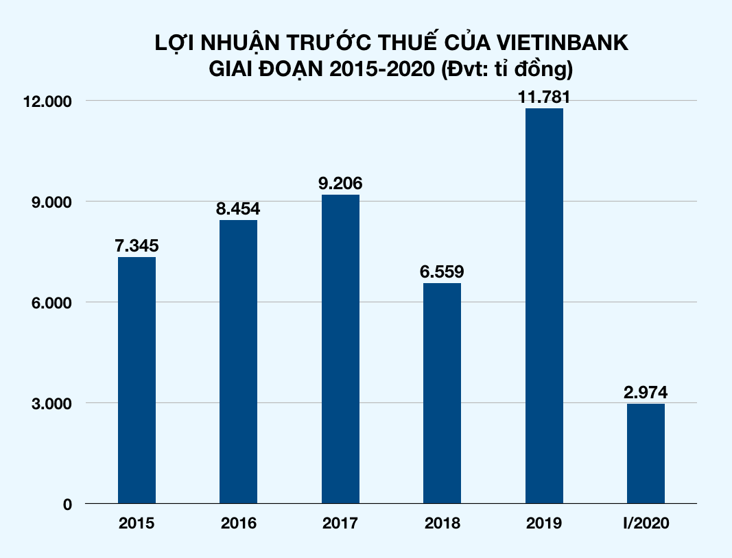Vietinbank ước lãi 6.000 tỉ nửa đầu năm 2020, bỏ ngỏ mục tiêu lãi cả năm - Ảnh 2.