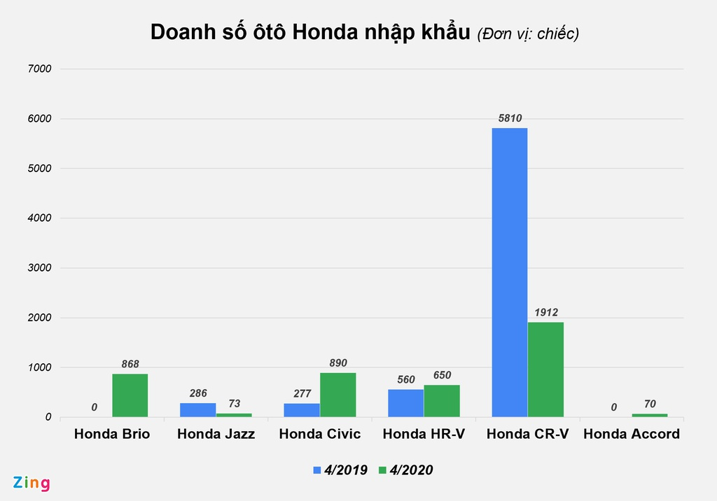Ô tô Honda nhập khẩu khan hàng, bán chậm tại Việt Nam - Ảnh 4.