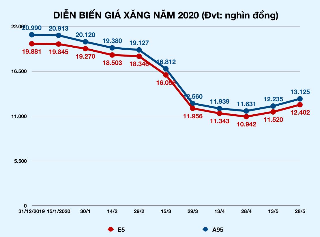 Giá xăng tiếp tục tăng gần 1.500 đồng/lít chiều nay - Ảnh 2.