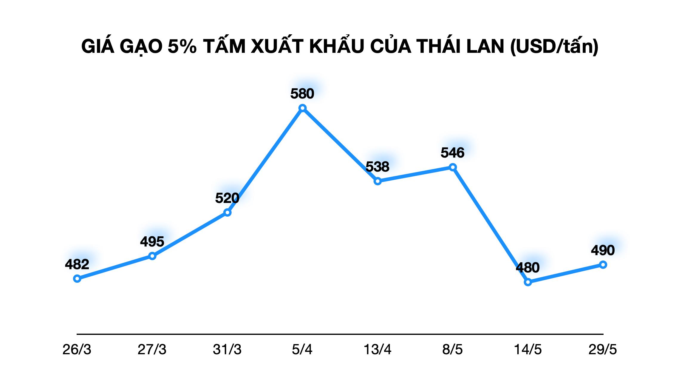 Giá gạo xuất khẩu Việt Nam đang cao nhất gần một năm qua, hơn gạo Ấn Độ gần 100 USD/tấn - Ảnh 2.