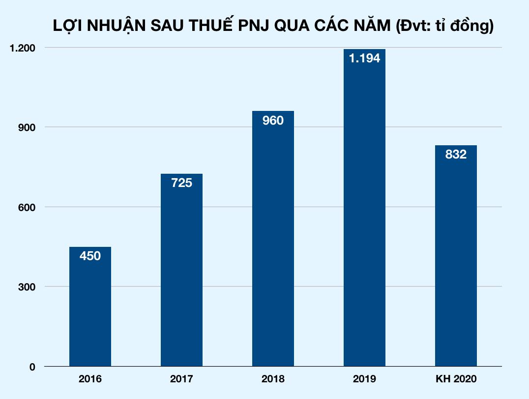 Thấm đòn Covid-19, PNJ hạ kế hoạch lãi, giảm hơn 360 tỉ đồng so với năm 2019 - Ảnh 2.