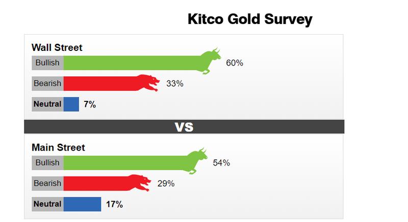 Giá vàng tiếp tục xu hướng tăng đến mục tiêu 1.900 USD/ounce - Ảnh 1.