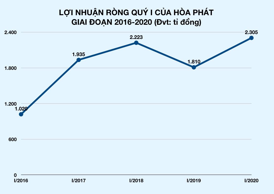 Hòa Phát của tỉ phú Trần Đình Long nợ ngân hàng hơn 41.300 tỉ đồng - Ảnh 2.