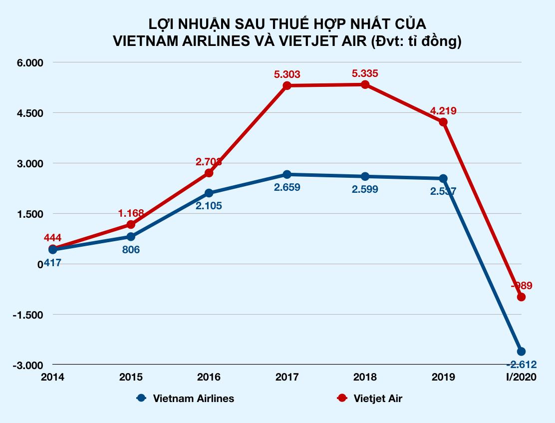 Hàng không lỗ nặng vì Covid-19: Vietjet, Vietnam Airlines, Bamboo Airways lỗ hàng nghìn tỉ đồng - Ảnh 3.