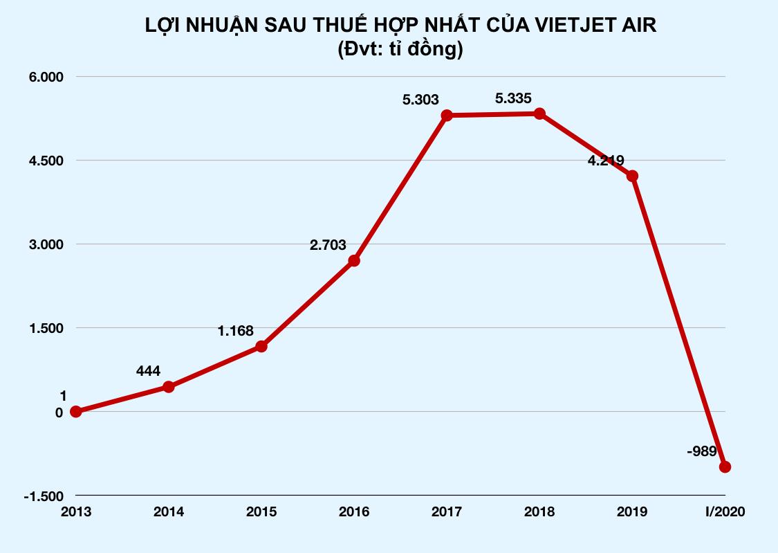 Hàng không lỗ nặng vì Covid-19: Vietjet, Vietnam Airlines, Bamboo Airways lỗ hàng nghìn tỉ đồng - Ảnh 2.