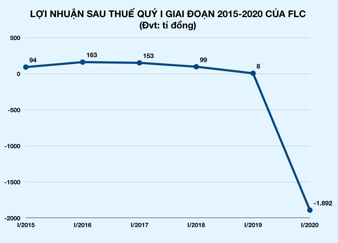 Hàng không lỗ nặng vì Covid-19: Vietjet, Vietnam Airlines, Bamboo Airways lỗ hàng nghìn tỉ đồng - Ảnh 4.
