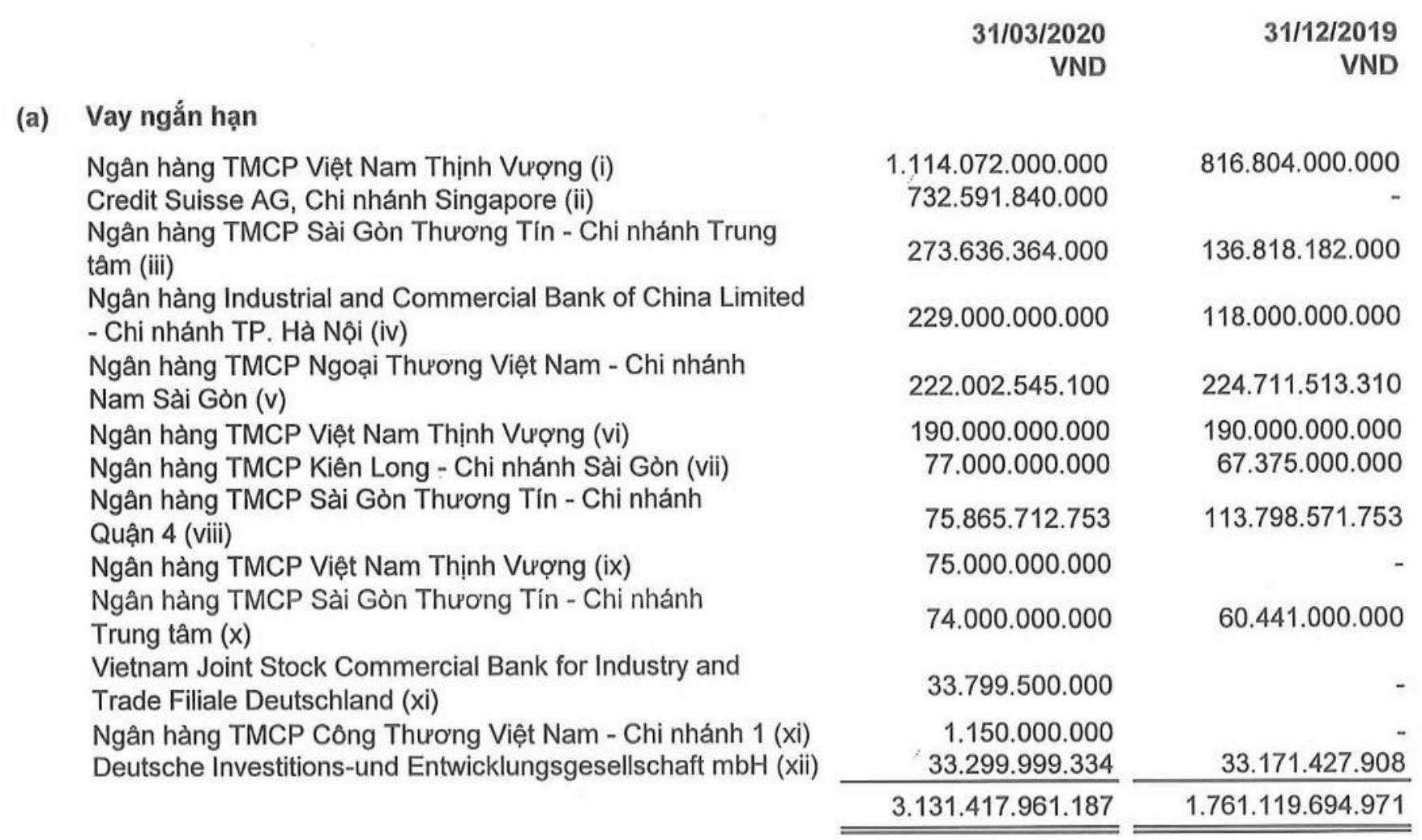 Novaland báo lãi công ty mẹ tăng đột biến nhờ doanh thu tài chính, nợ vay tăng hơn 2.000 tỉ đồng ba tháng đầu năm - Ảnh 1.