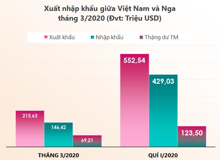 Xuất nhập khẩu giữa Việt Nam và Nga tháng 3/2020: Việt Nam xuất trên 92 triệu USD điện thoại sang Nga - Ảnh 1.