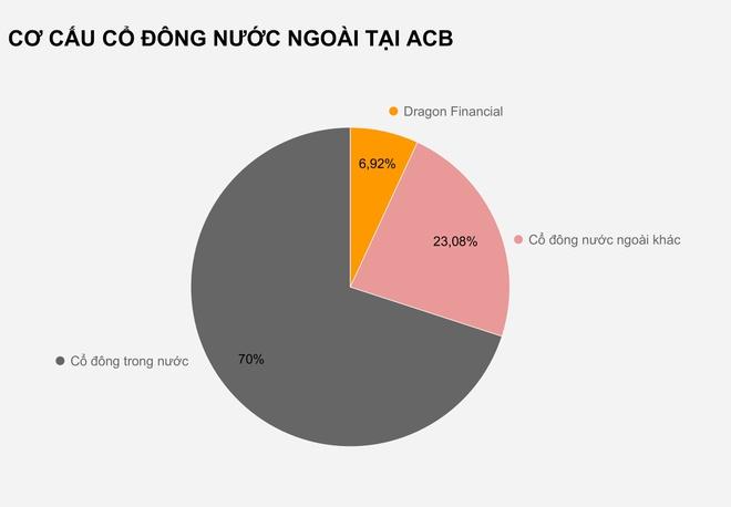 Tham vọng của các ông chủ ngân hàng ACB - Ảnh 2.