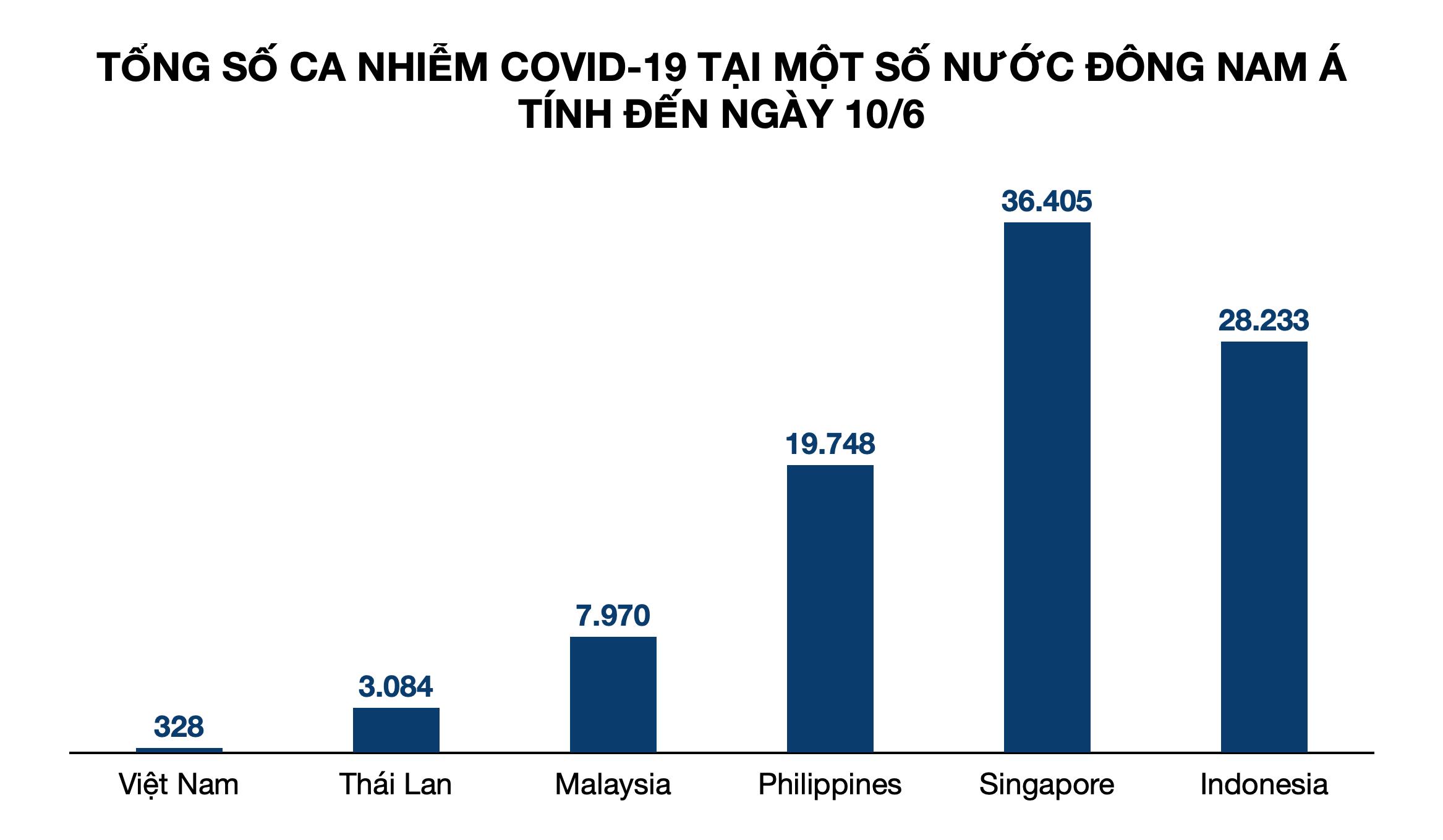 2/3 công ty chuyển khỏi Trung Quốc đều đến Việt Nam vì chống dịch Covid-19 giỏi - Ảnh 3.