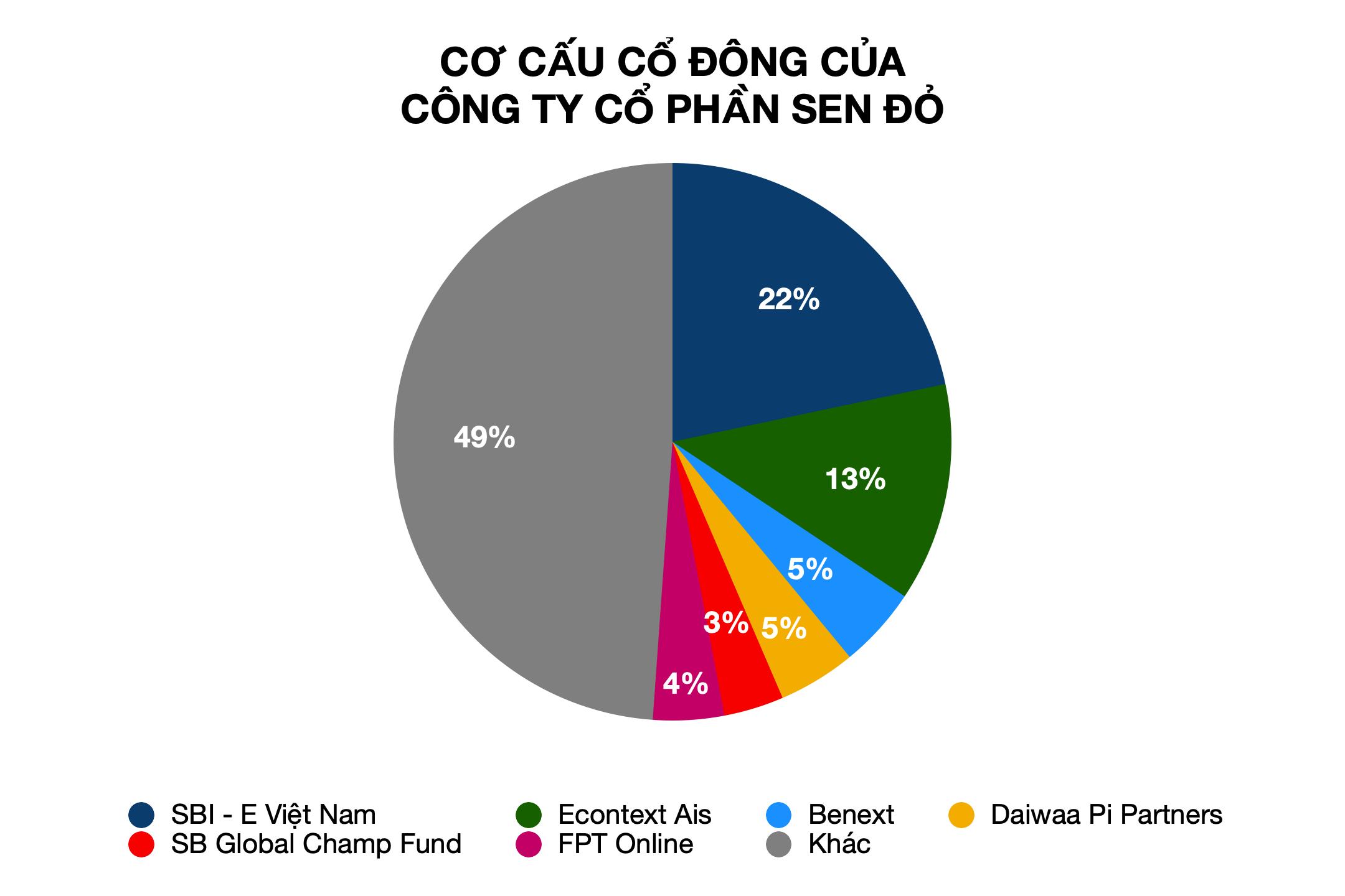 Vốn ngoại chiếm hơn 50% Tiki và 65% Sen Đỏ, liệu đây còn là sàn thương mại điện tử của Việt Nam? - Ảnh 3.