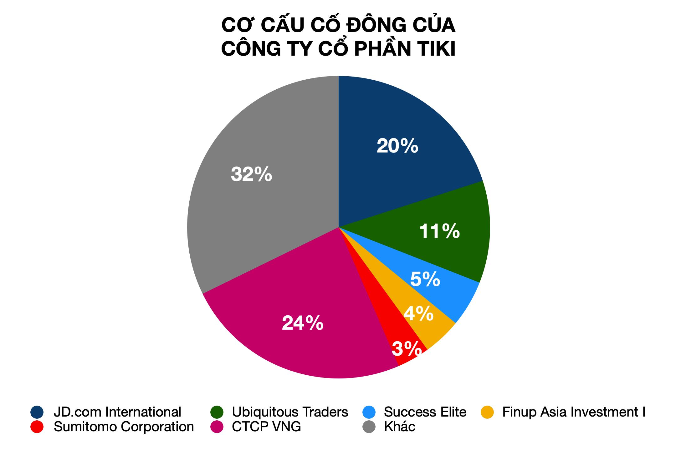 Vốn ngoại chiếm hơn 50% Tiki và 65% Sen Đỏ, liệu đây còn là sàn thương mại điện tử của Việt Nam? - Ảnh 2.