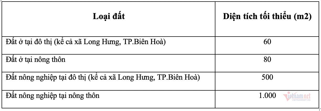 Đồng Nai ban hành qui định mới về điều kiện tách thửa - Ảnh 1.