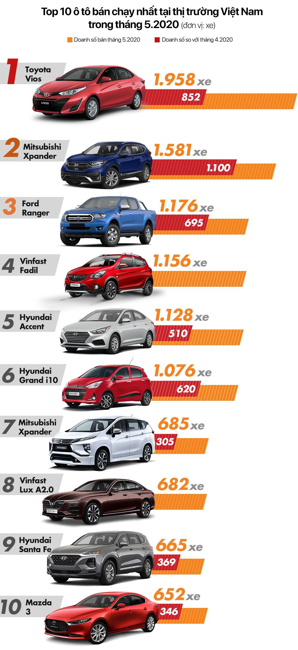 Top 10 ô tô bán chạy nhất Việt Nam tháng 5/2020: VinFast độc chiếm bảng xếp hạng - Ảnh 1.
