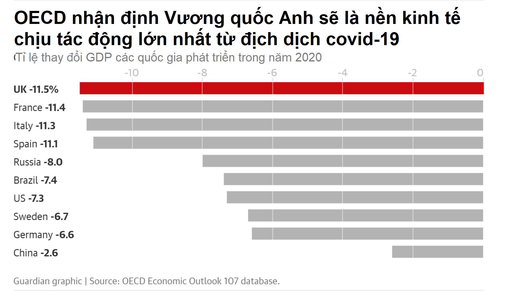 OECD: Nền kinh tế Anh có khả năng là nạn nhân lớn nhất của dịch bệnh Covid-19 - Ảnh 2.