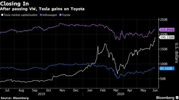 Tesla có thể soán ngôi Toyota trở thành nhà sản xuất ô tô có giá trị lớn nhất thế giới - Ảnh 2.