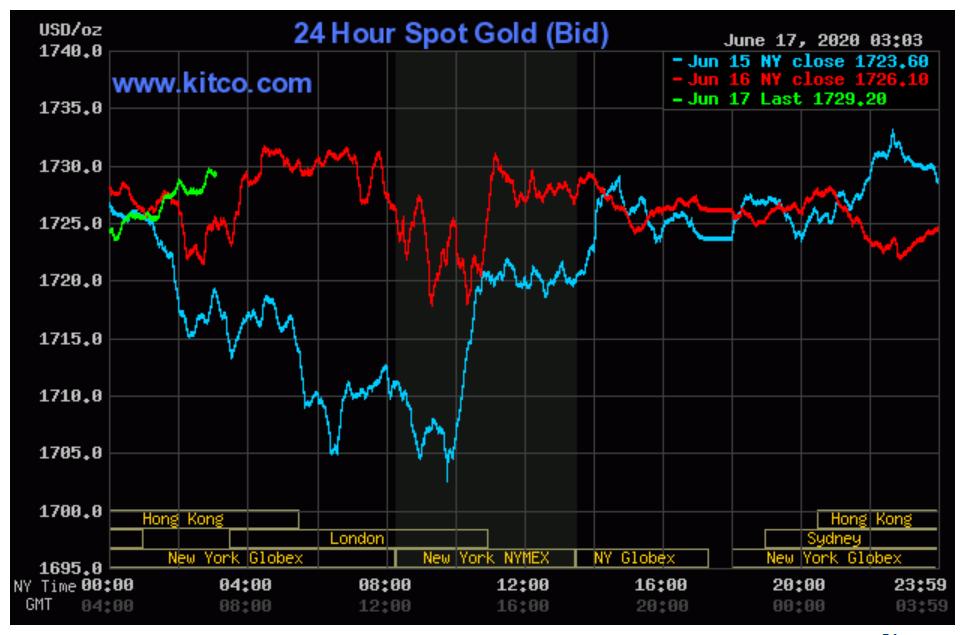 TP HCM: Hơn 447.000 lượng vàng SJC được mua vào trong 4 tháng đầu năm 2020 - Ảnh 2.