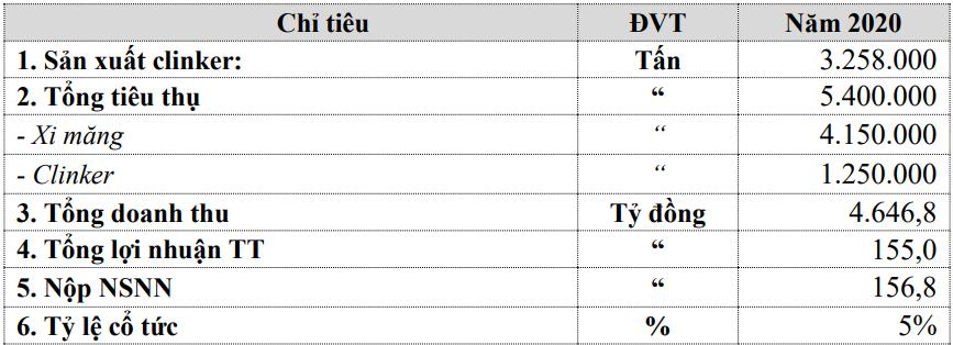 Xi măng Bỉm Sơn ước lãi trước thuế năm 2020 giảm 20% dù chỉ tiêu sản xuất và tiêu thụ đều tăng - Ảnh 1.