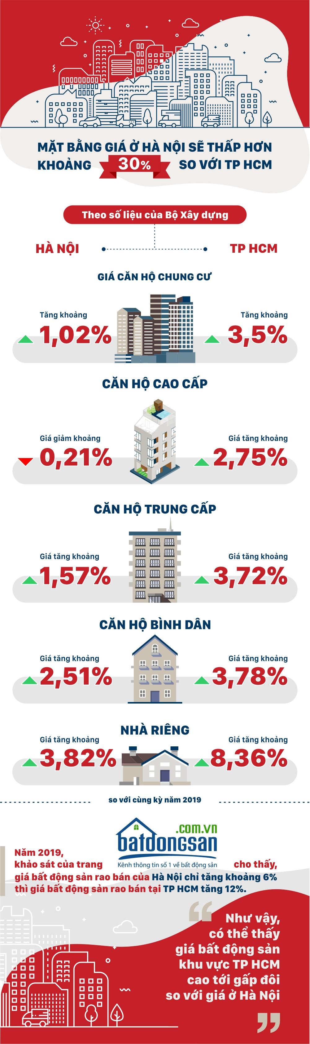 Mặt bằng giá nhà ở Hà Nội sẽ thấp hơn khoảng 30% so với TP HCM - Ảnh 1.