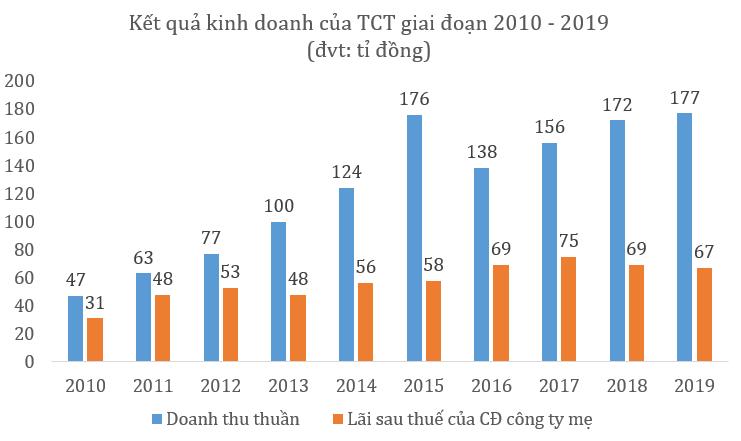 Doanh nghiệp kinh doanh cáp treo tại Tây Ninh lên kế hoạch lỗ năm 2020 vì dịch COVID-19 - Ảnh 2.