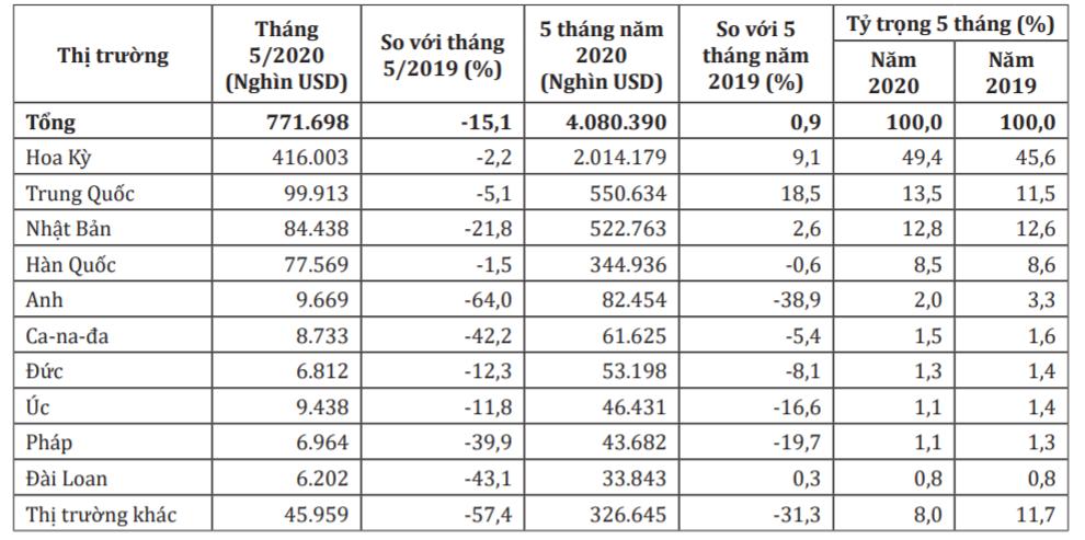 Xuất khẩu gỗ sang Mỹ, Trung Quốc, Nhật Bản vẫn tăng trưởng khả quan - Ảnh 2.