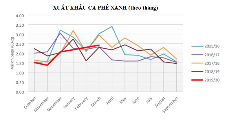 USDA: Xuất nhập khẩu cà phê Việt Nam năm 2019 - 2020 giảm do khả năng cạnh tranh thấp - Ảnh 2.