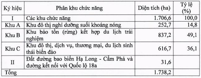 Quảng Ninh sắp có Khu du lịch và đô thị hơn 1.700 ha tại TP Cẩm Phả - Ảnh 2.