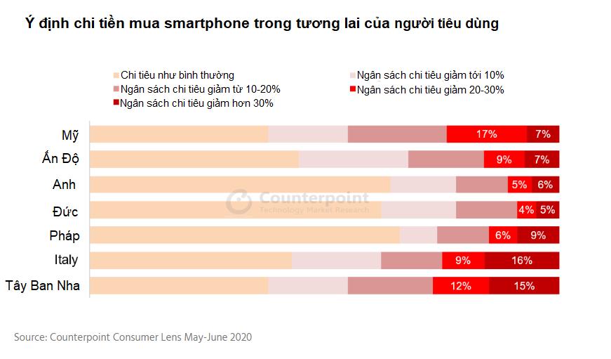 Một nửa người dùng smartphone sẽ trì hoãn việc mua sản phẩm mới - Ảnh 2.