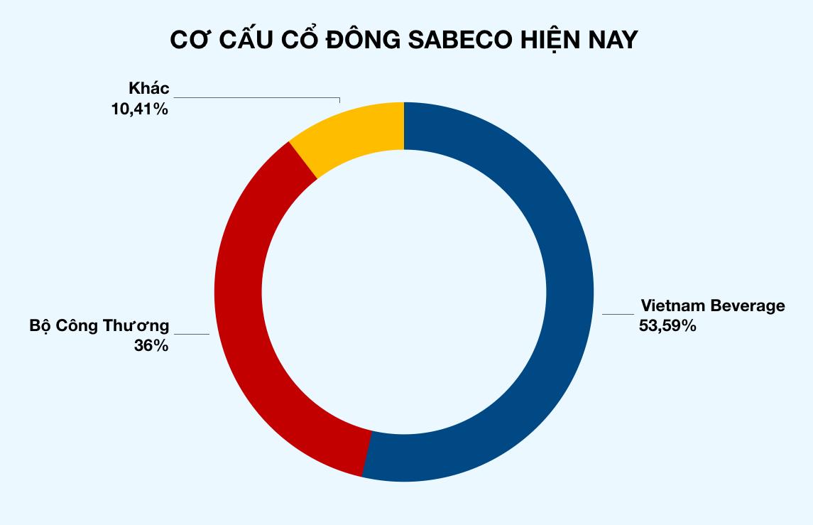 Bộ Công Thương bác tin mua lại cổ phần Sabeco - Ảnh 2.