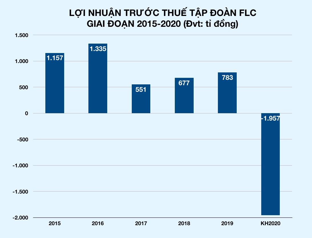 Tập đoàn FLC của ông Trịnh Văn Quyết ước lỗ gần 2.000 tỉ đồng trong năm 2020 - Ảnh 1.
