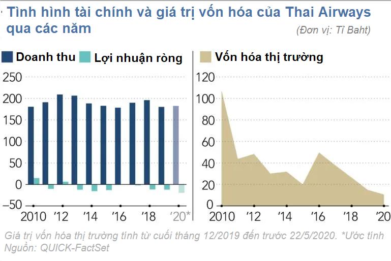 Thai Airways: Số phận hẩm hiu trước dịch Covid-19 hay đã 'lụi tàn' từ trước? - Ảnh 2.