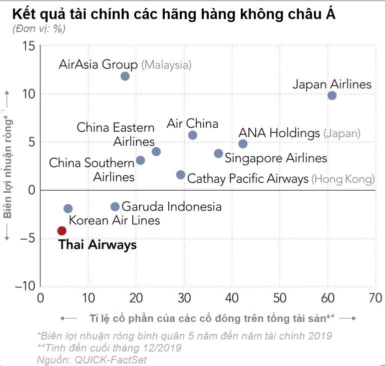 Thai Airways: Số phận hẩm hiu trước dịch Covid-19 hay đã 'lụi tàn' từ trước? - Ảnh 4.